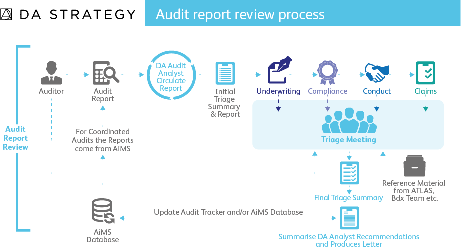 Audit Report Process